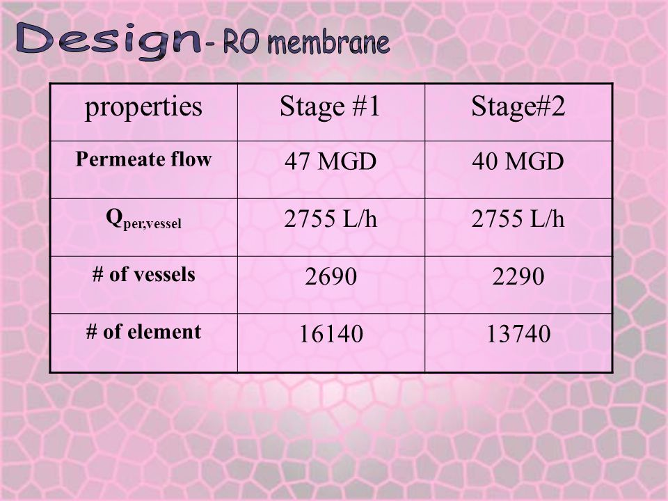 Design properties Stage #1 Stage#2 47 MGD 40 MGD 2755 L/h 2690 2290