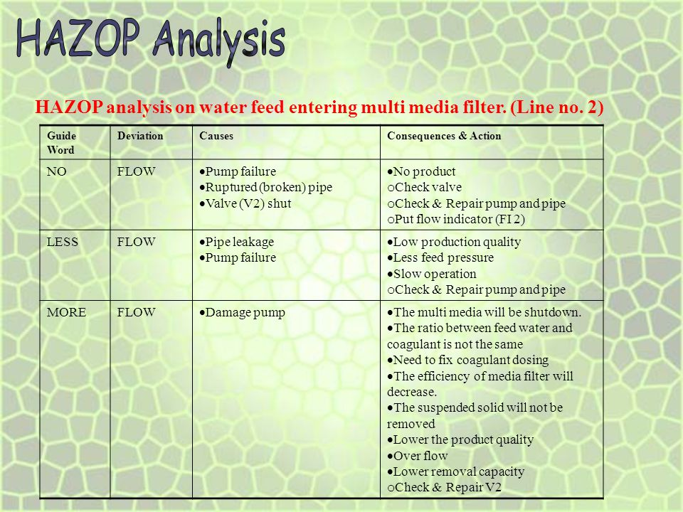 HAZOP Analysis HAZOP analysis on water feed entering multi media filter. (Line no. 2) Guide Word. Deviation.