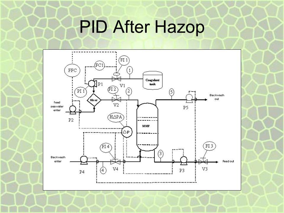 PID After Hazop