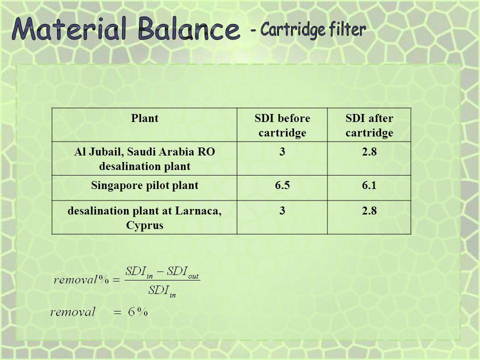 Material Balance - Cartridge filter Plant SDI before cartridge