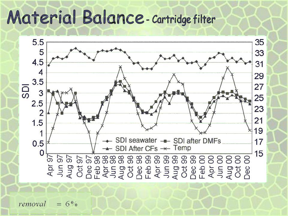 Material Balance - Cartridge filter