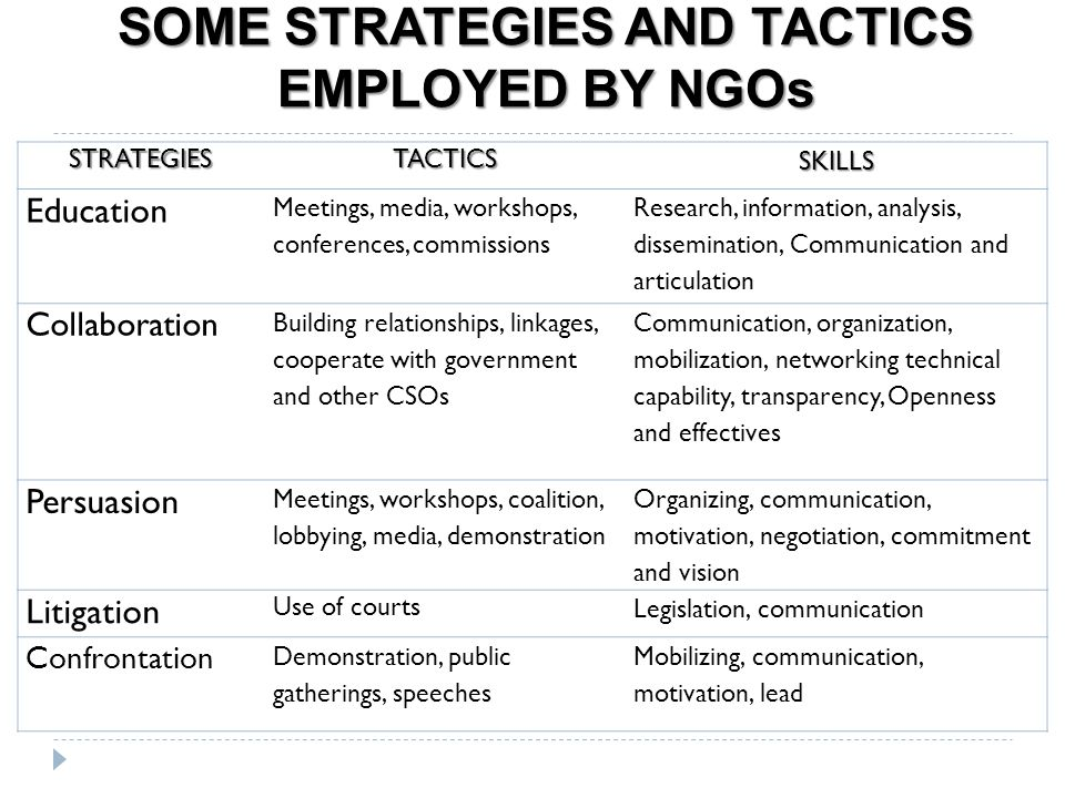 SOME STRATEGIES AND TACTICS EMPLOYED BY NGOs