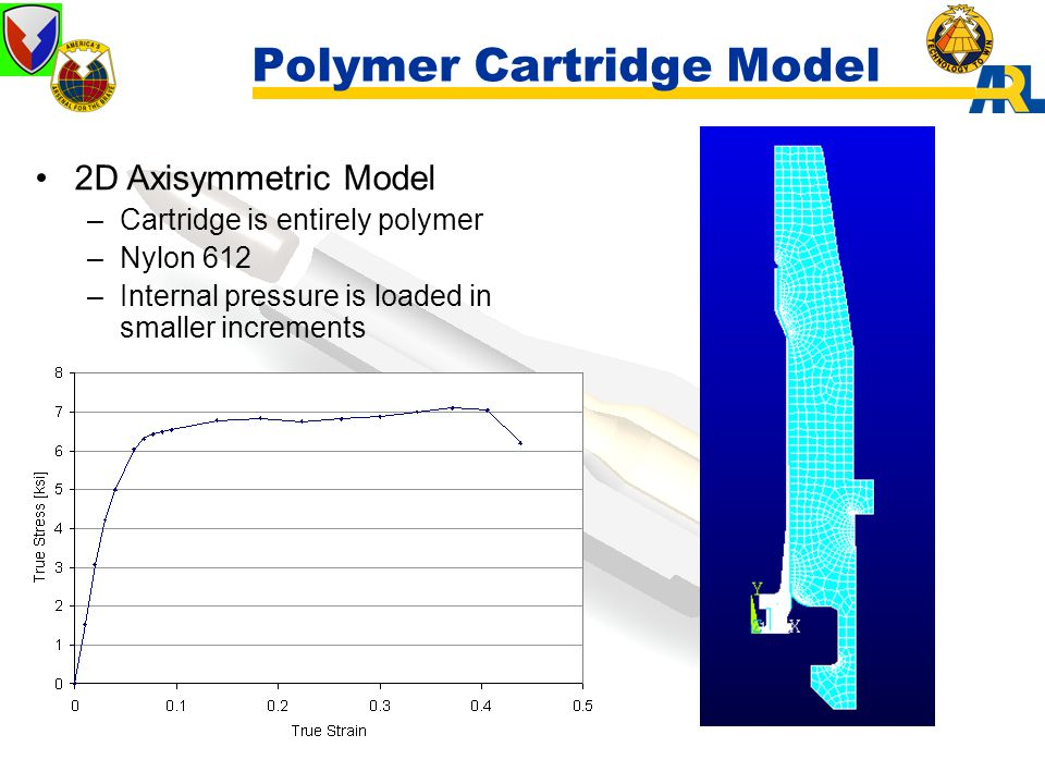 Polymer Cartridge Model