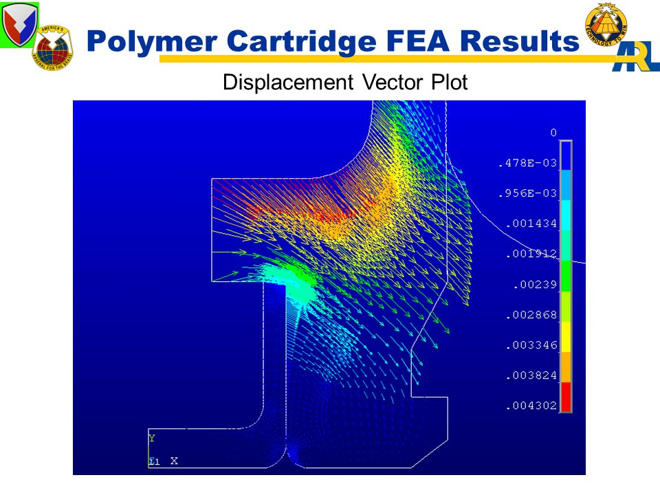 Polymer Cartridge FEA Results