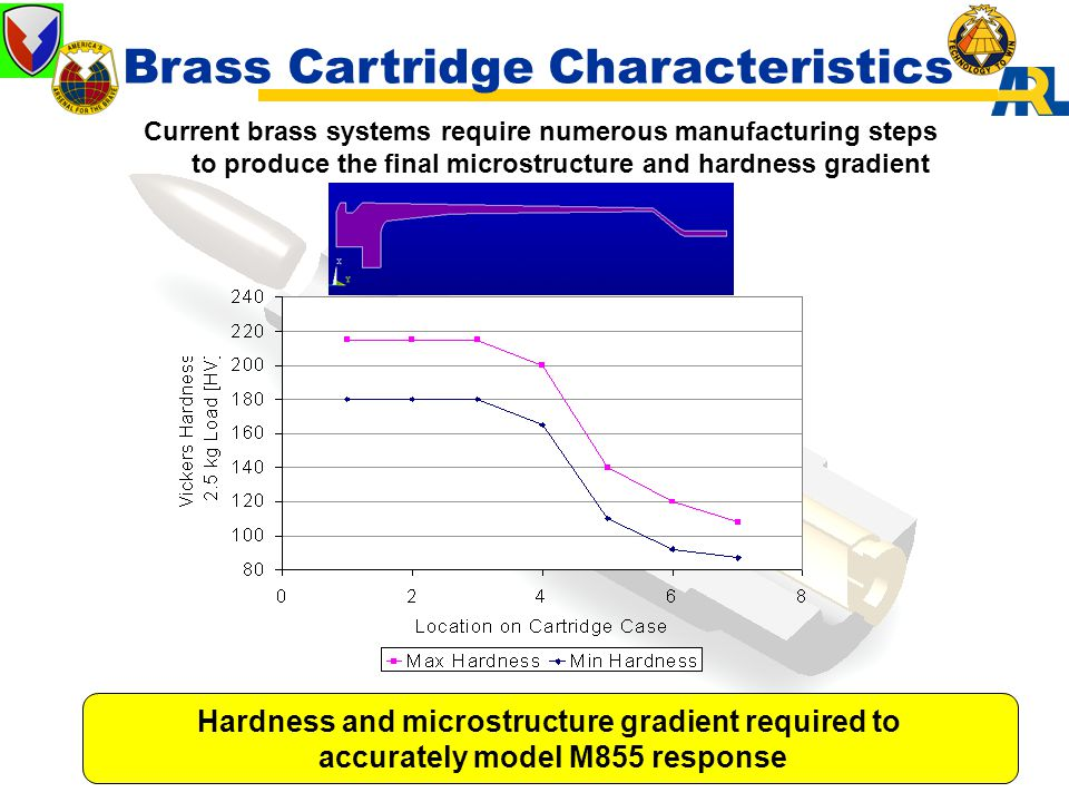 Brass Cartridge Characteristics