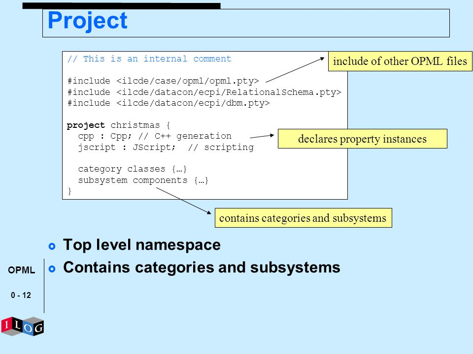 Project Top level namespace Contains categories and subsystems