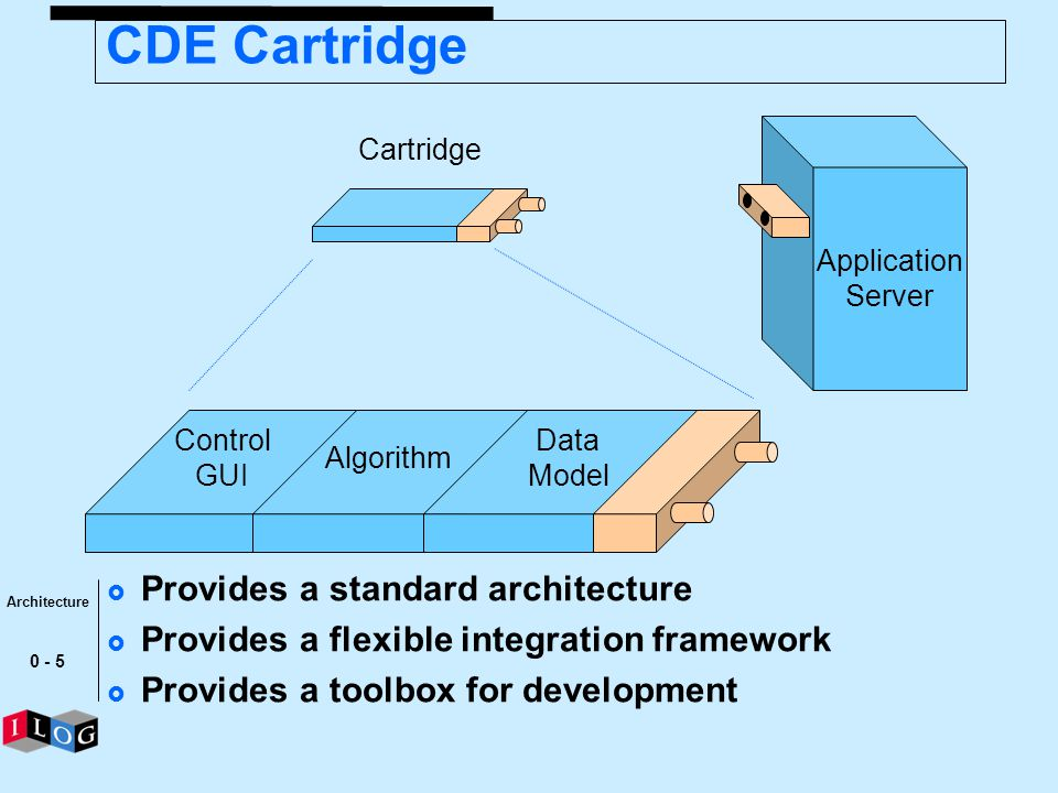CDE Cartridge Provides a standard architecture
