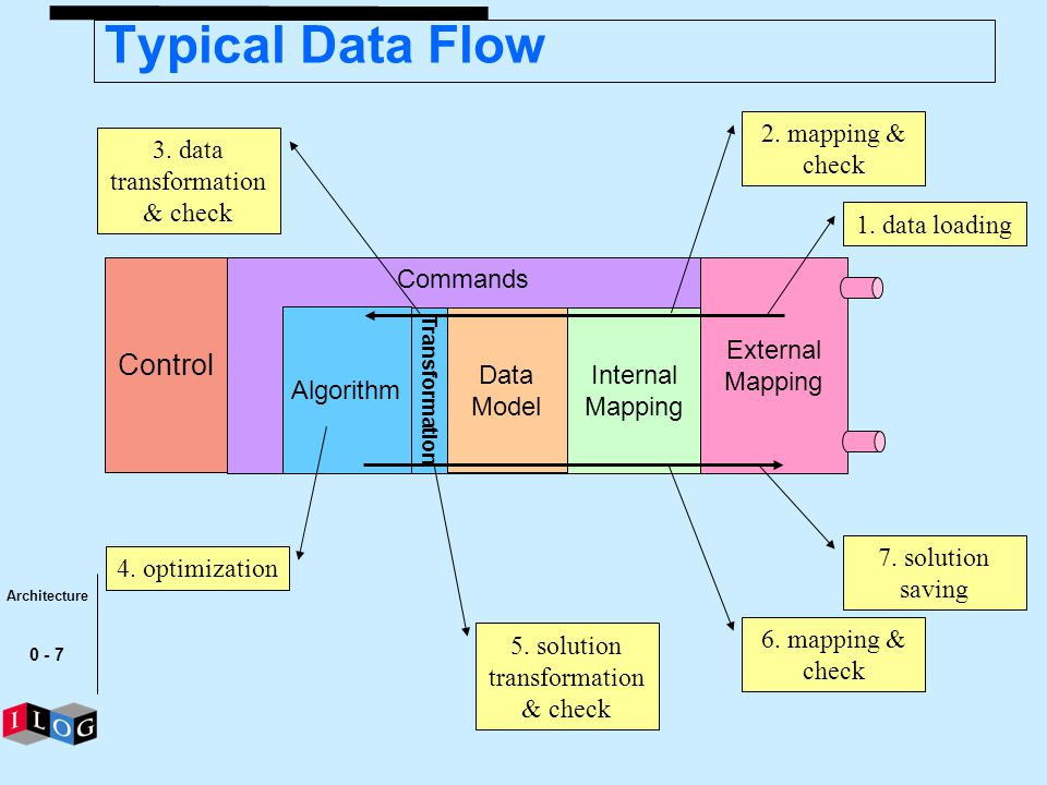 Typical Data Flow Control 2. mapping & check