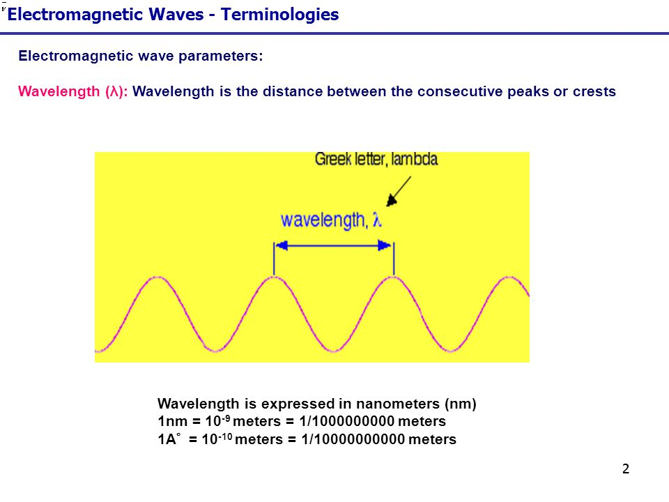 Electromagnetic Waves - Terminologies