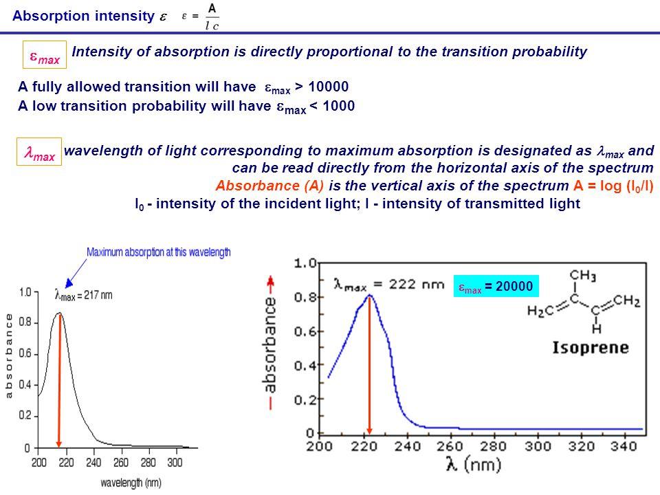 max max Absorption intensity 