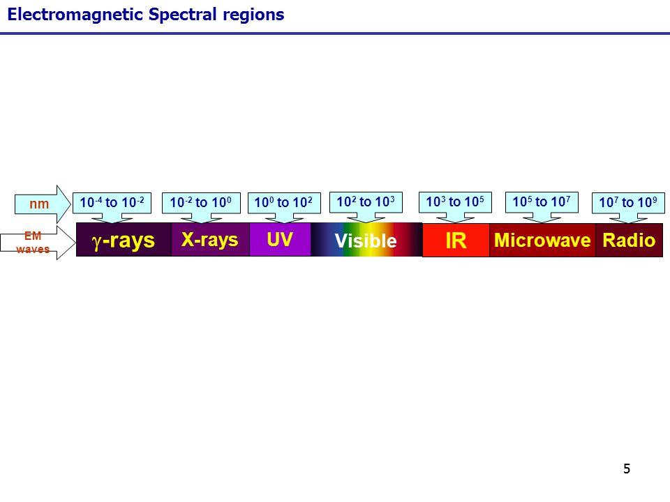 g-rays IR X-rays UV Visible Microwave Radio