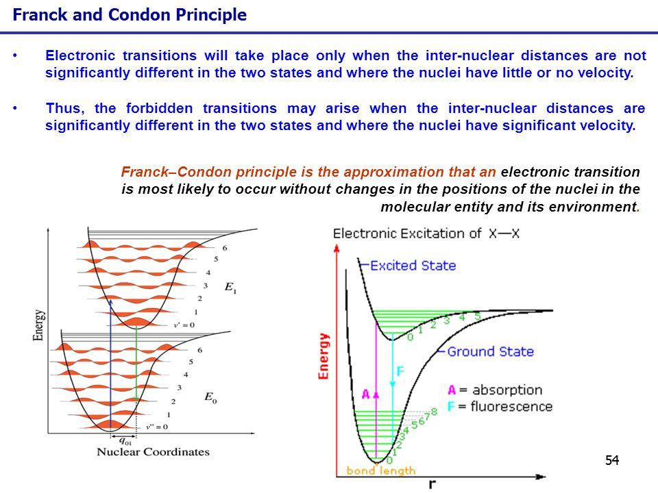 Franck and Condon Principle