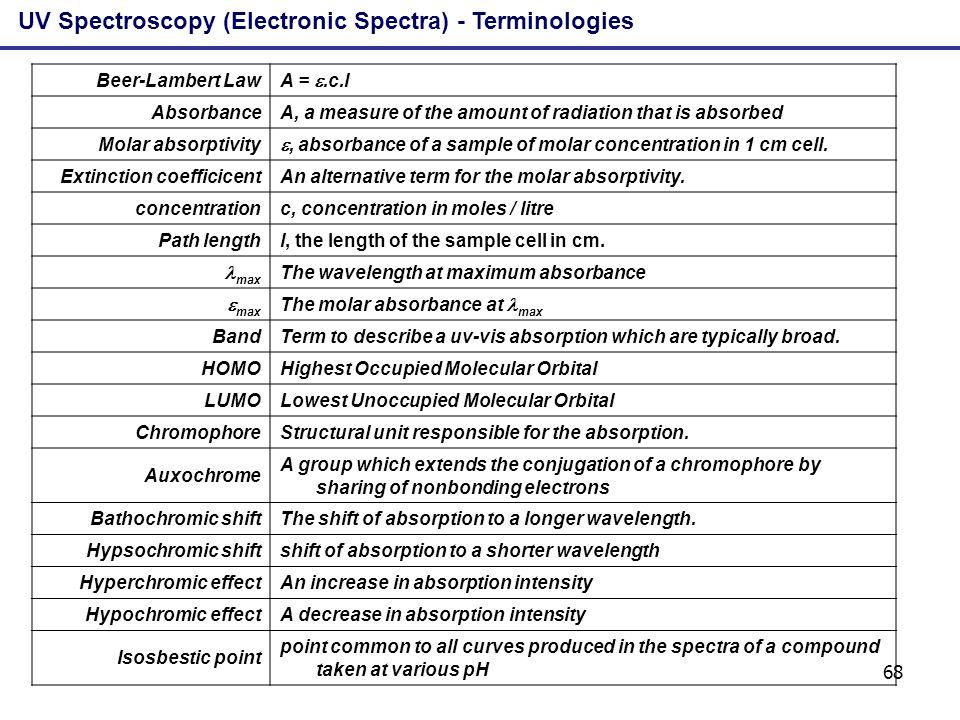 UV Spectroscopy (Electronic Spectra) - Terminologies
