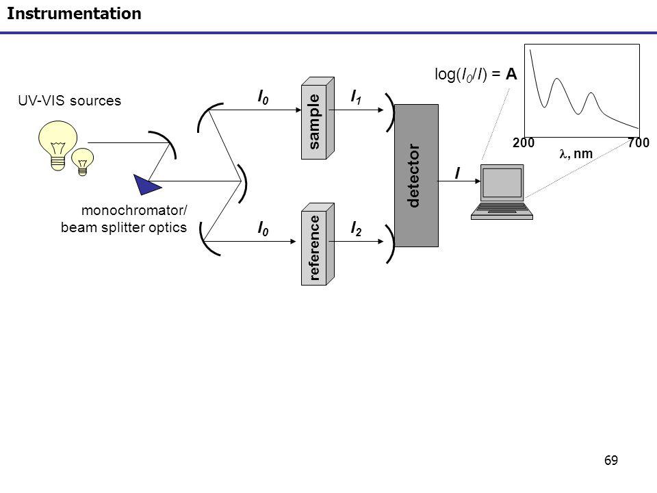 Instrumentation log(I0/I) = A I0 I1 sample detector I I0 I2