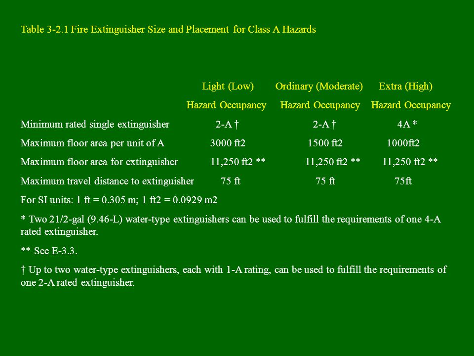 Table 3-2.1 Fire Extinguisher Size and Placement for Class A Hazards