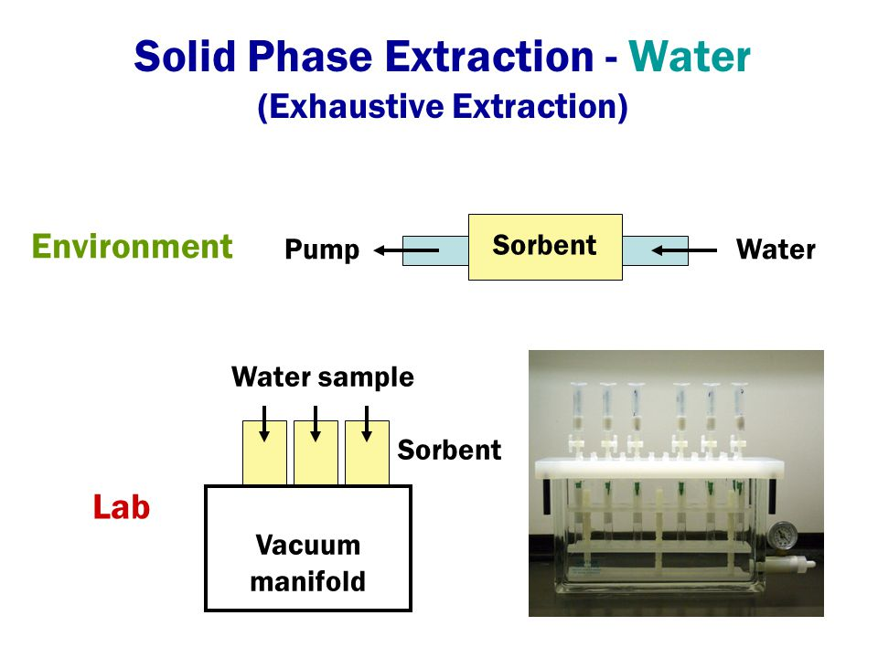 Solid Phase Extraction - Water