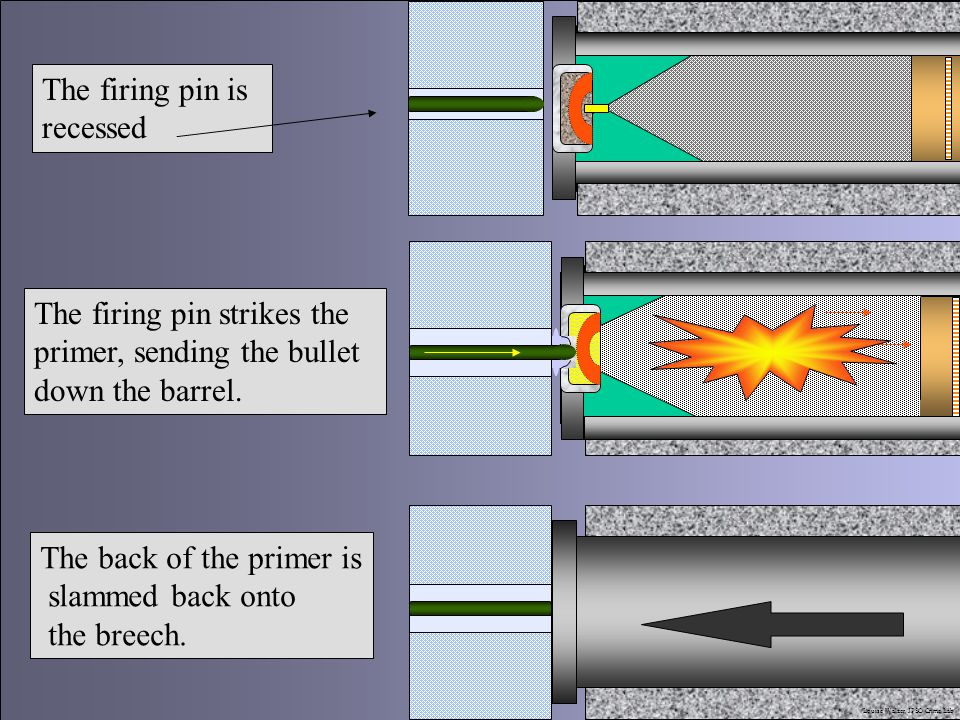 - The firing pin is recessed