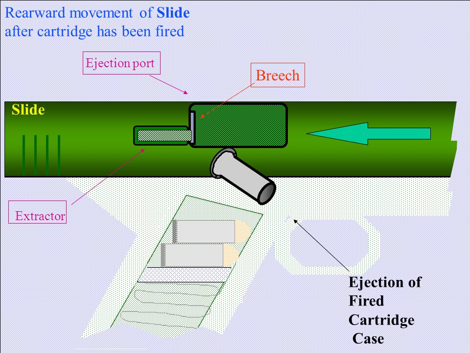 Rearward movement of Slide after cartridge has been fired