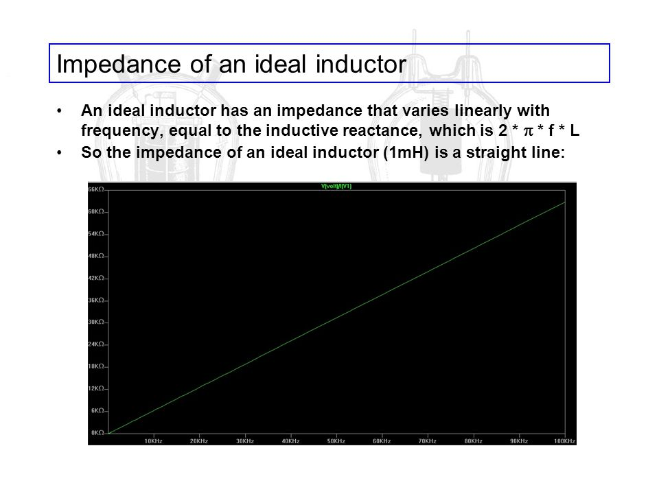 Impedance of an ideal inductor