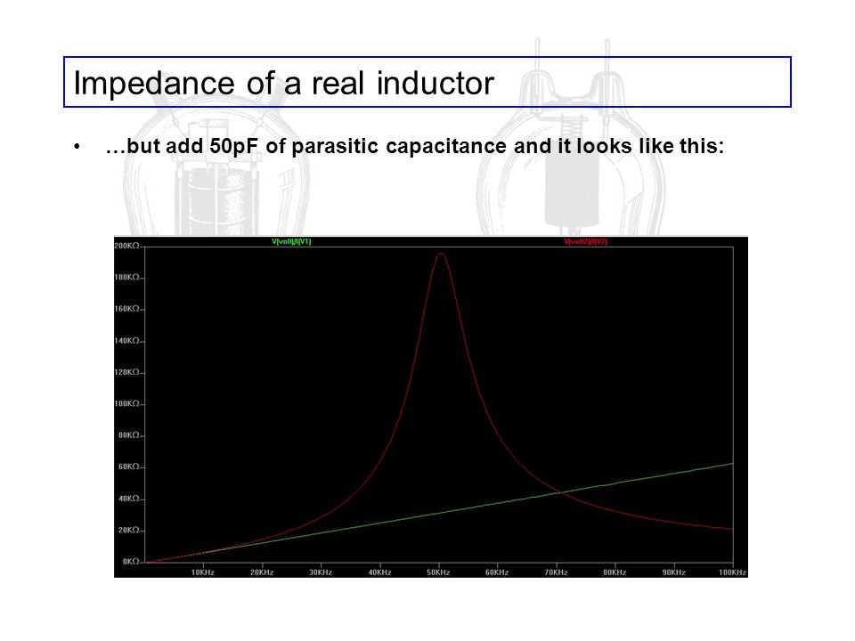 Impedance of a real inductor