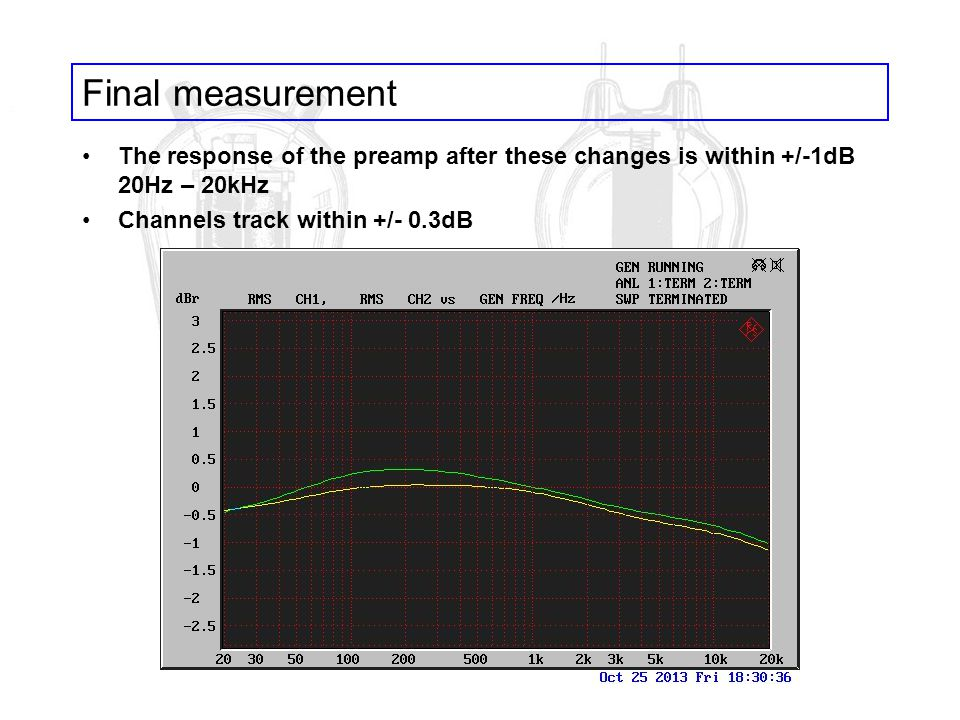 Final measurement The response of the preamp after these changes is within +/-1dB 20Hz – 20kHz.