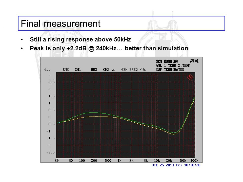 Final measurement Still a rising response above 50kHz