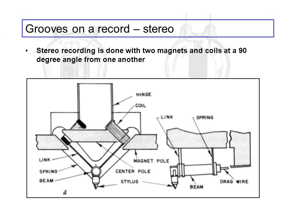 Grooves on a record – stereo