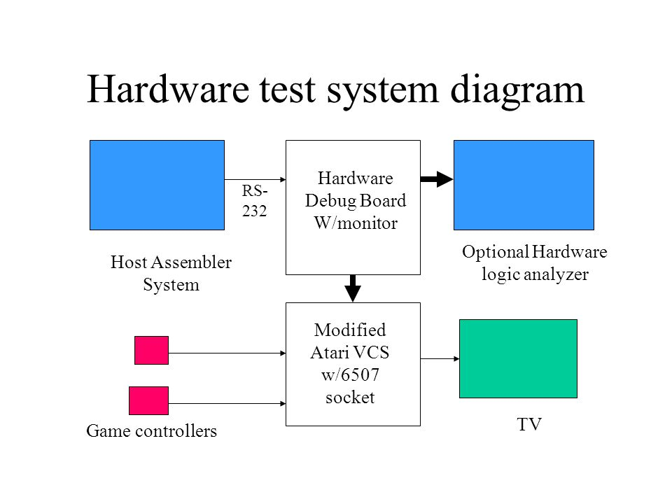 Hardware test system diagram