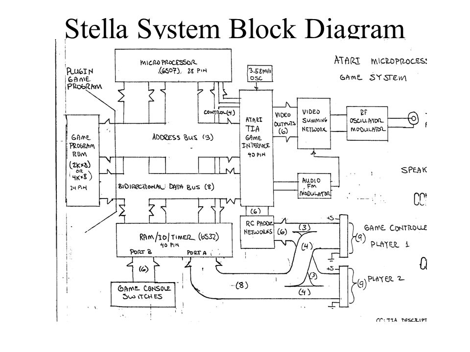 Stella System Block Diagram