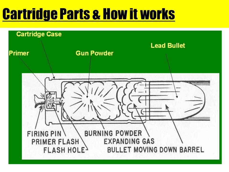Cartridge Parts & How it works
