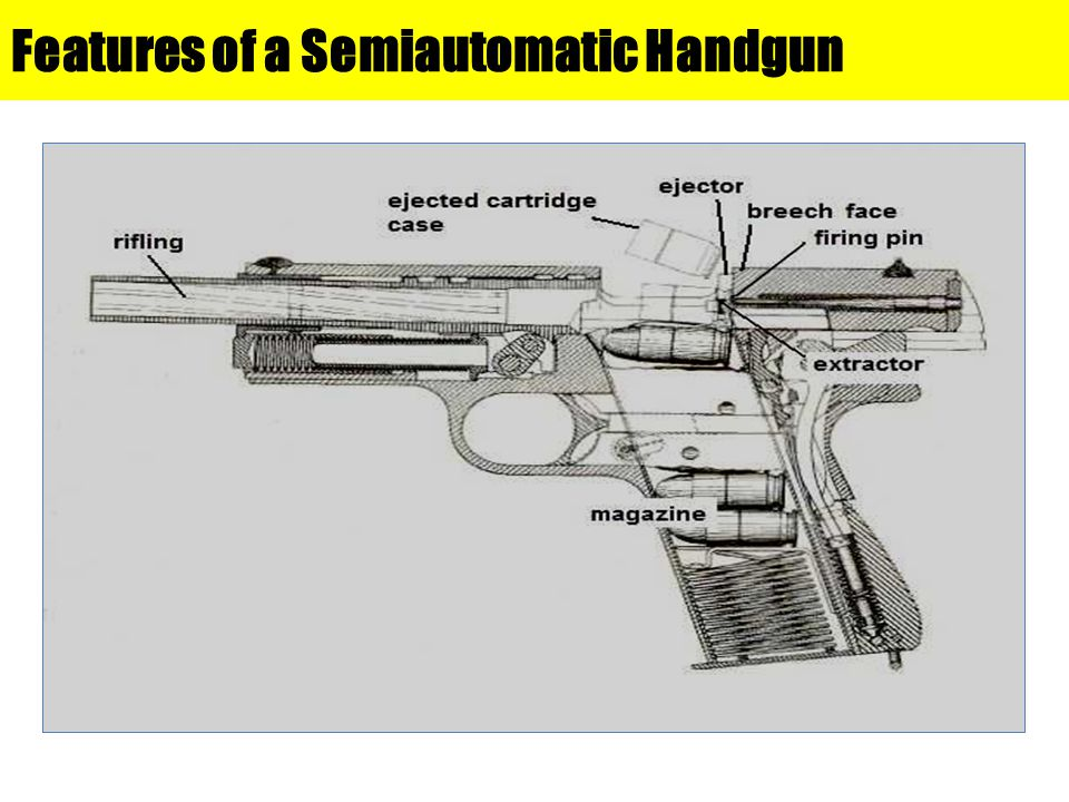 Features of a Semiautomatic Handgun