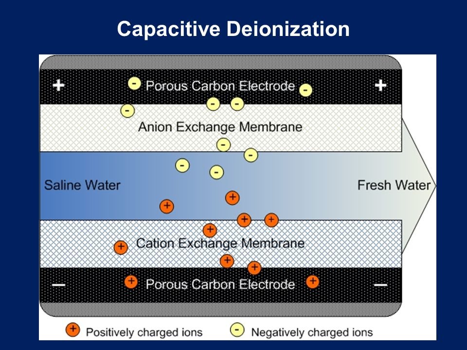 Capacitive Deionization