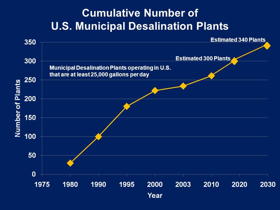 U.S. Municipal Desalination Plants