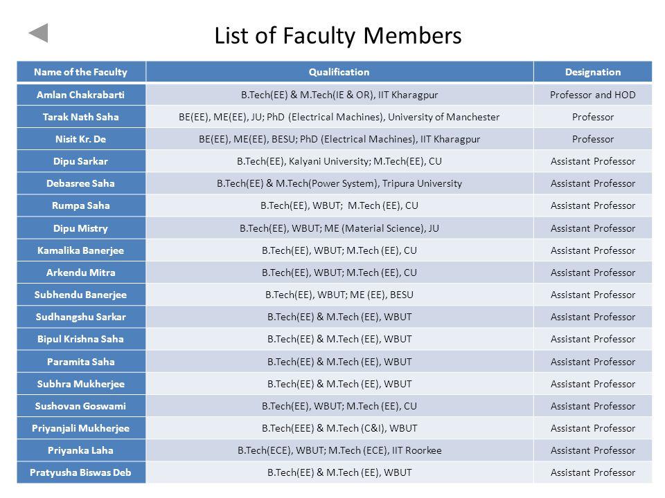 List of Faculty Members
