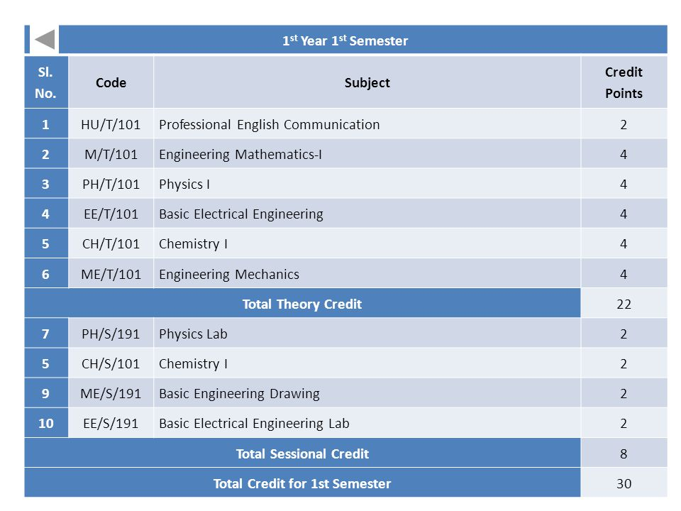 Total Sessional Credit Total Credit for 1st Semester