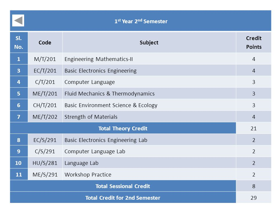 Total Sessional Credit Total Credit for 2nd Semester