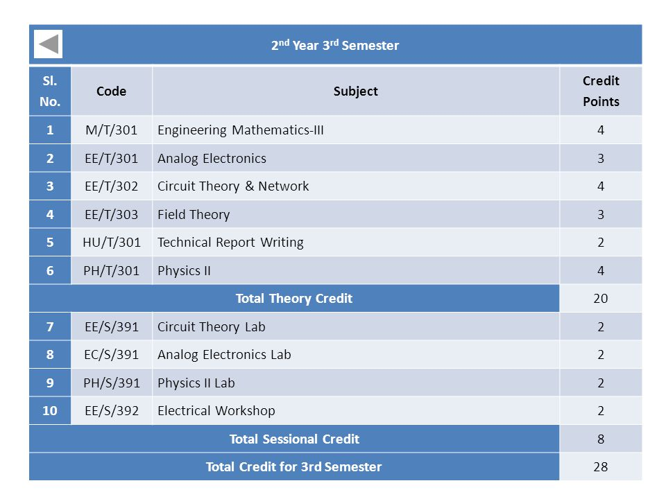 Total Sessional Credit Total Credit for 3rd Semester