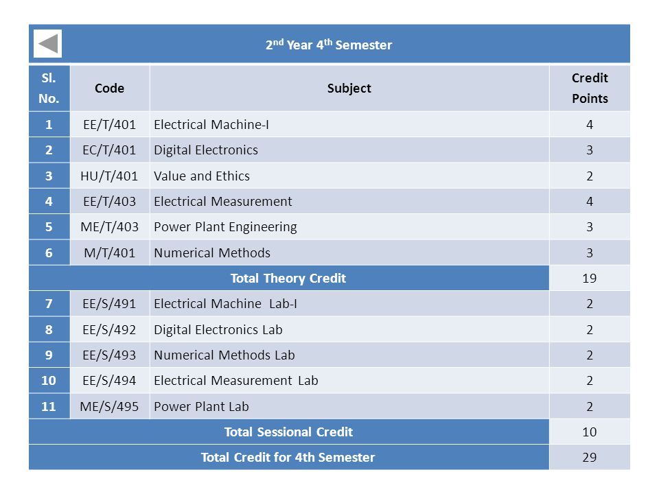 Total Sessional Credit Total Credit for 4th Semester