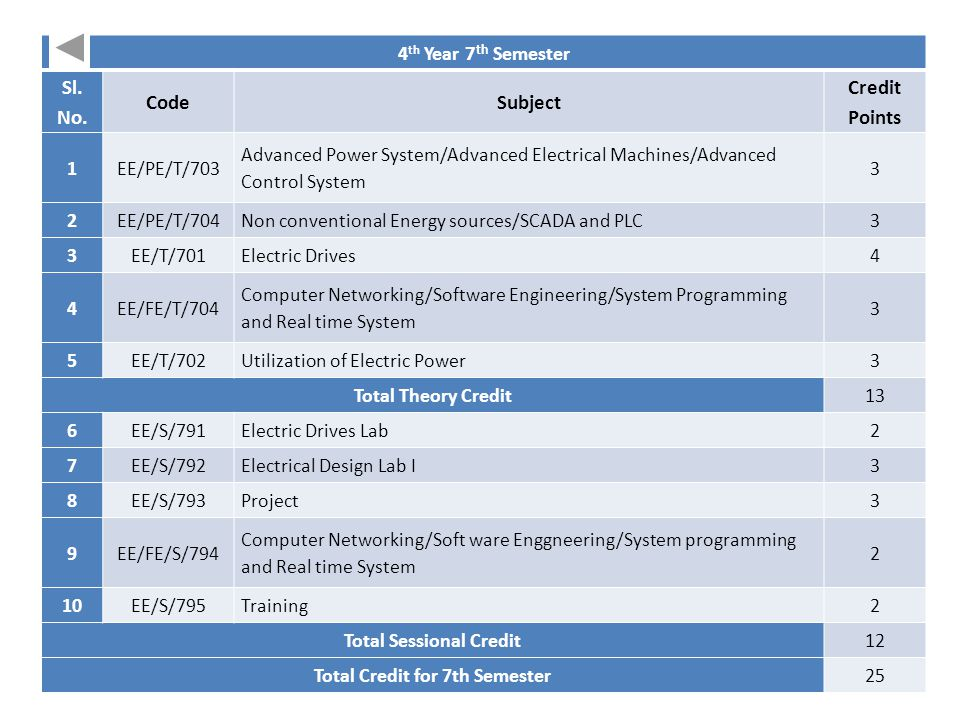 Total Sessional Credit Total Credit for 7th Semester