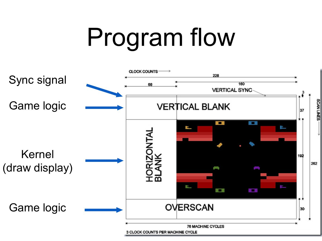 Program flow Sync signal Game logic Kernel (draw display) Game logic