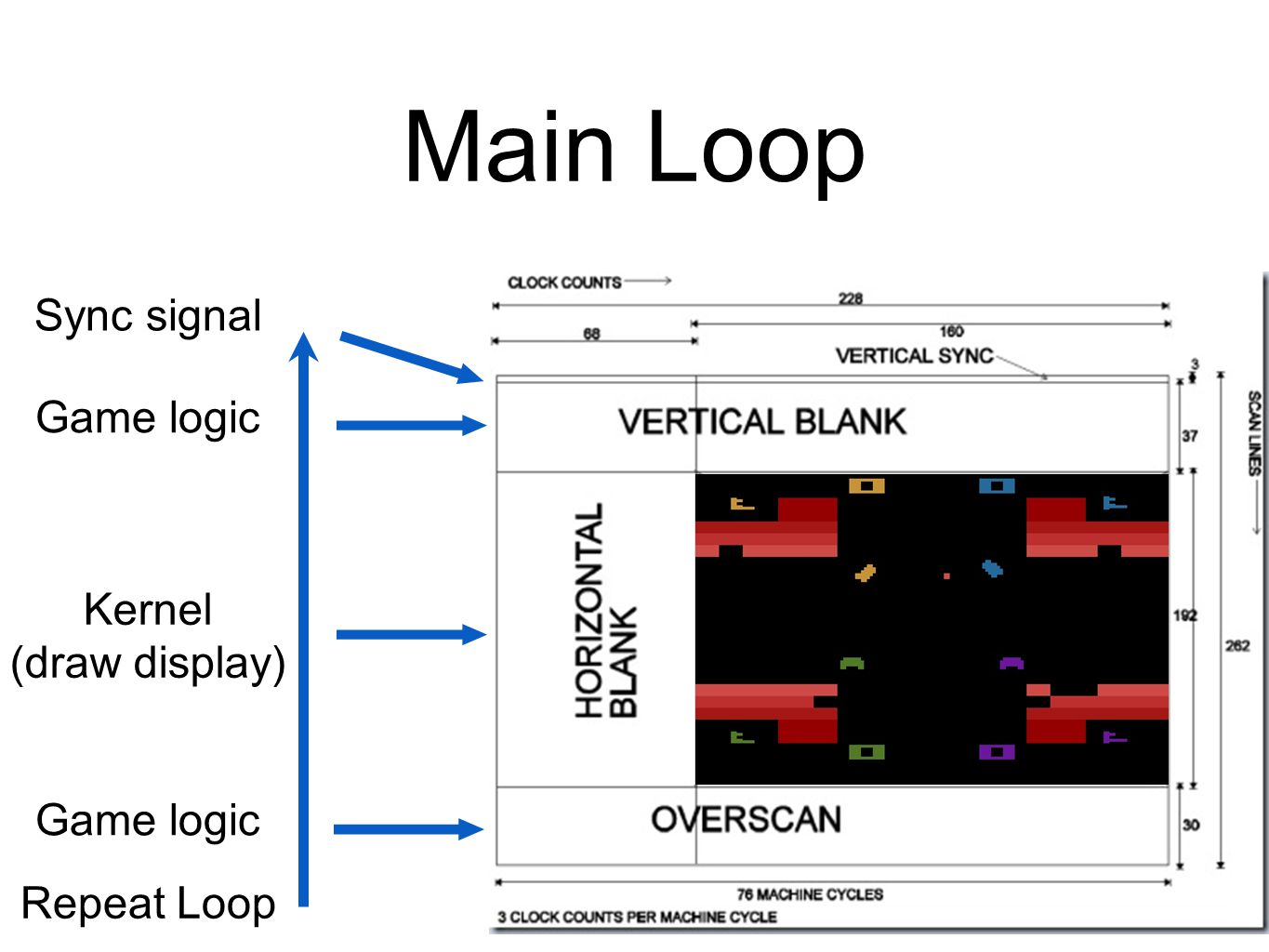 Main Loop Sync signal Game logic Kernel (draw display) Game logic