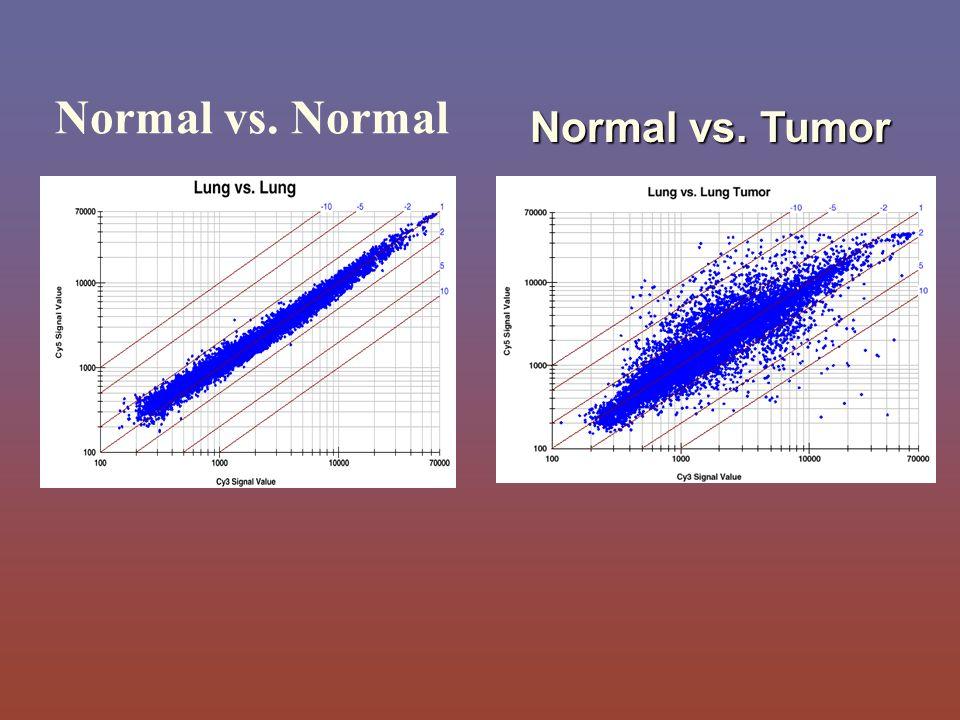 Normal vs. Normal Normal vs. Tumor