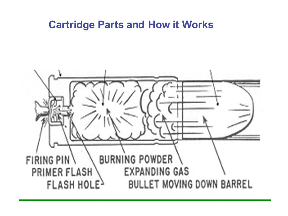 Cartridge Parts and How it Works