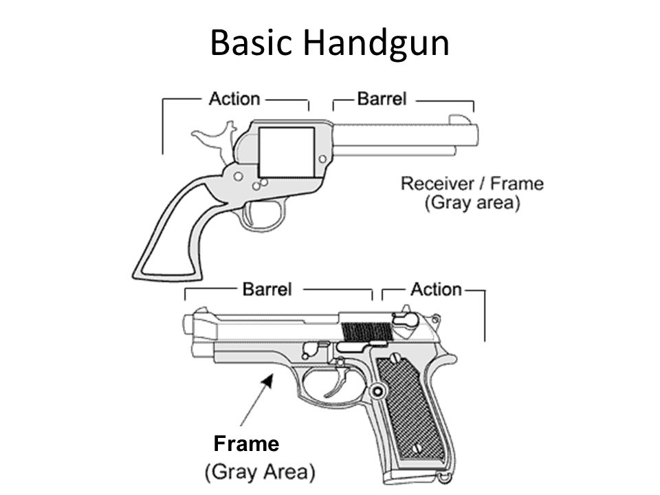 Basic Handgun Frame