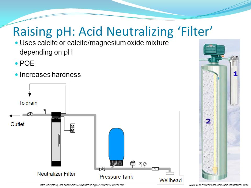 Raising pH: Acid Neutralizing 'Filter'