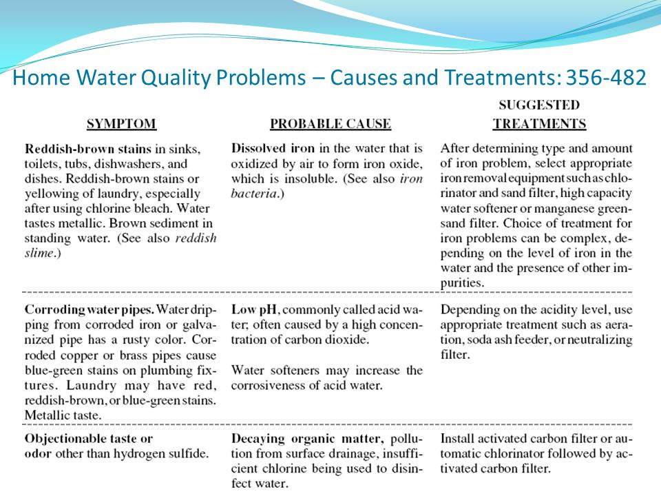 Home Water Quality Problems – Causes and Treatments: 356-482