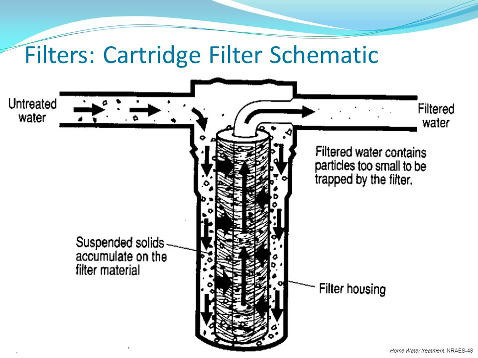 Filters: Cartridge Filter Schematic