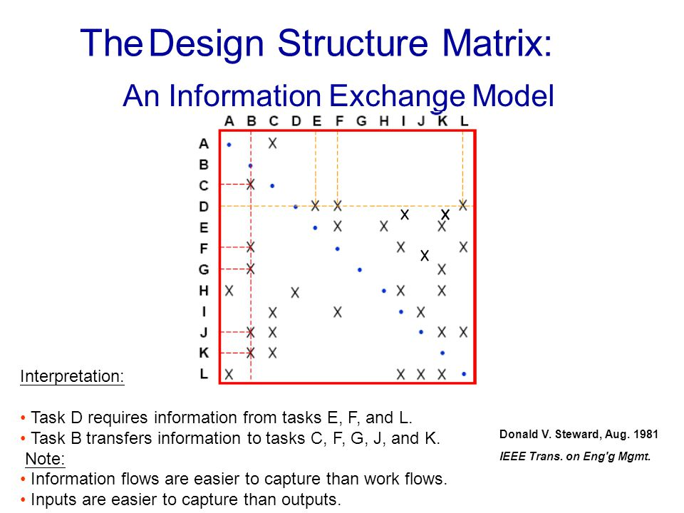The Design Structure Matrix: