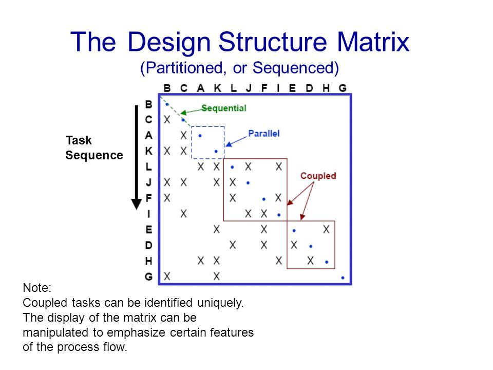The Design Structure Matrix