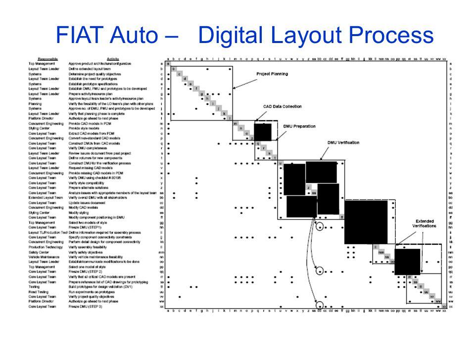 FIAT Auto – Digital Layout Process